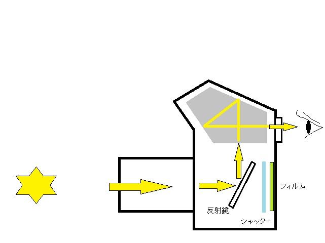 一眼レフの構造図