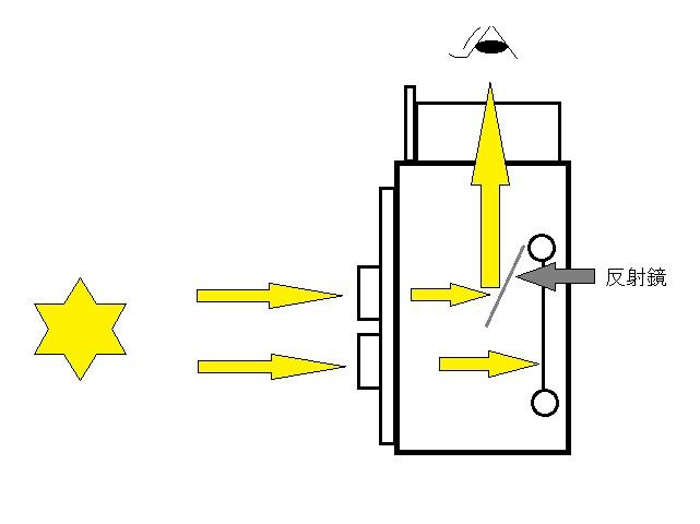 二眼レフの構造図