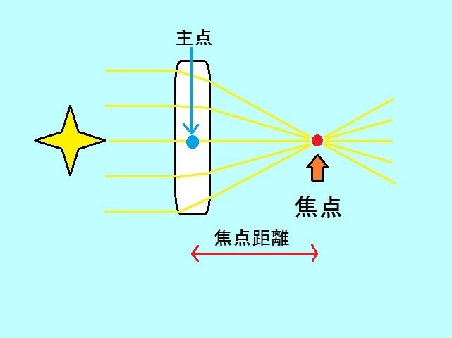 焦点距離と主点と焦点の関係